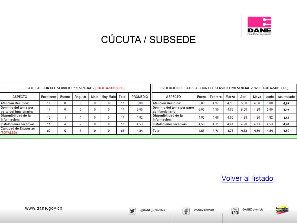 www.dane.gov.co CÚCUTA / SUBSEDE Volver al listado