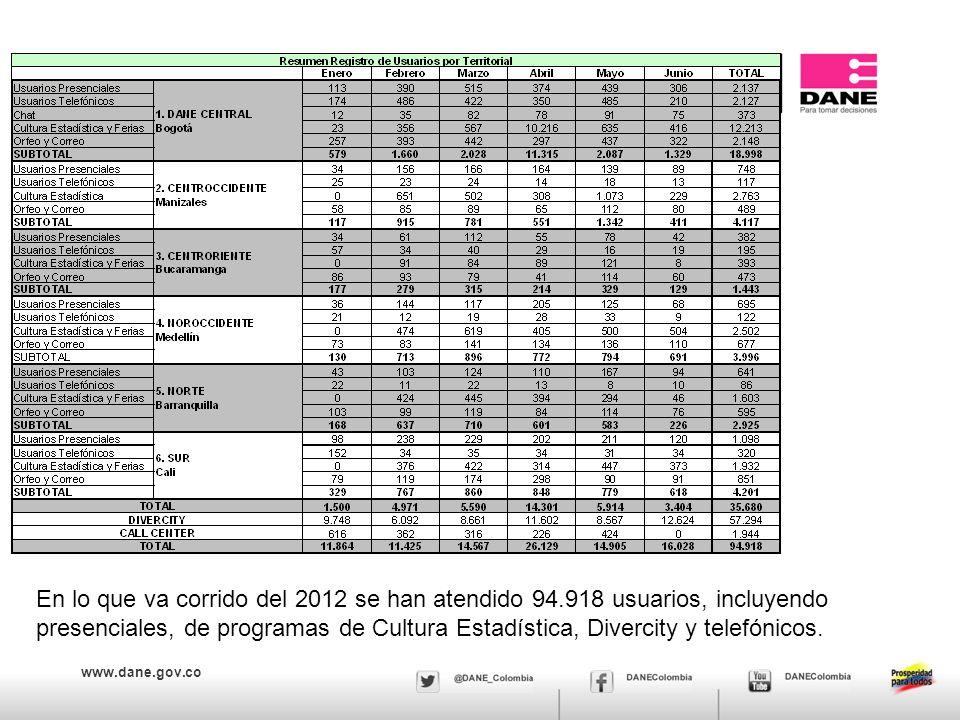www.dane.gov.co En lo que va corrido del 2012 se han atendido 94.918 usuarios, incluyendo presenciales, de programas de Cultura Estadística, Divercity y telefónicos.