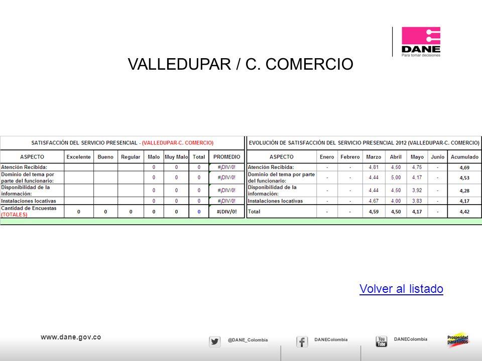 www.dane.gov.co VALLEDUPAR / C. COMERCIO Volver al listado