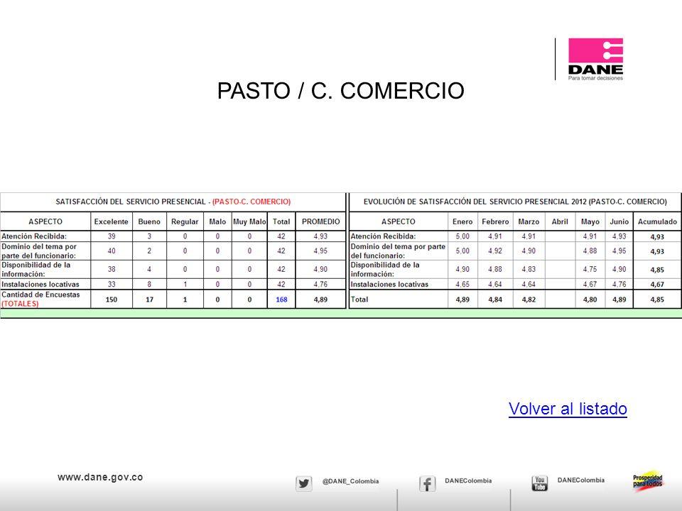 www.dane.gov.co PASTO / C. COMERCIO Volver al listado