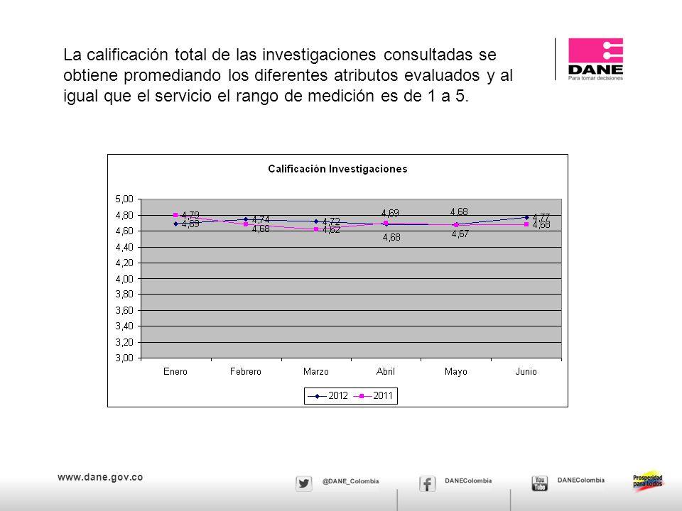 www.dane.gov.co La calificación total de las investigaciones consultadas se obtiene promediando los diferentes atributos evaluados y al igual que el servicio el rango de medición es de 1 a 5.