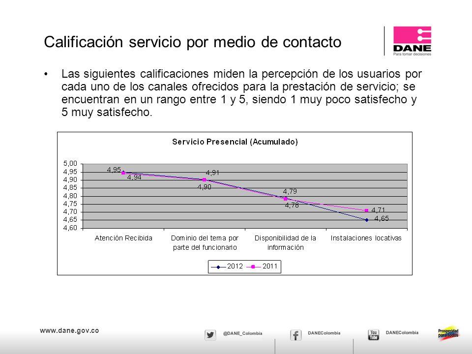 www.dane.gov.co Las siguientes calificaciones miden la percepción de los usuarios por cada uno de los canales ofrecidos para la prestación de servicio; se encuentran en un rango entre 1 y 5, siendo 1 muy poco satisfecho y 5 muy satisfecho.
