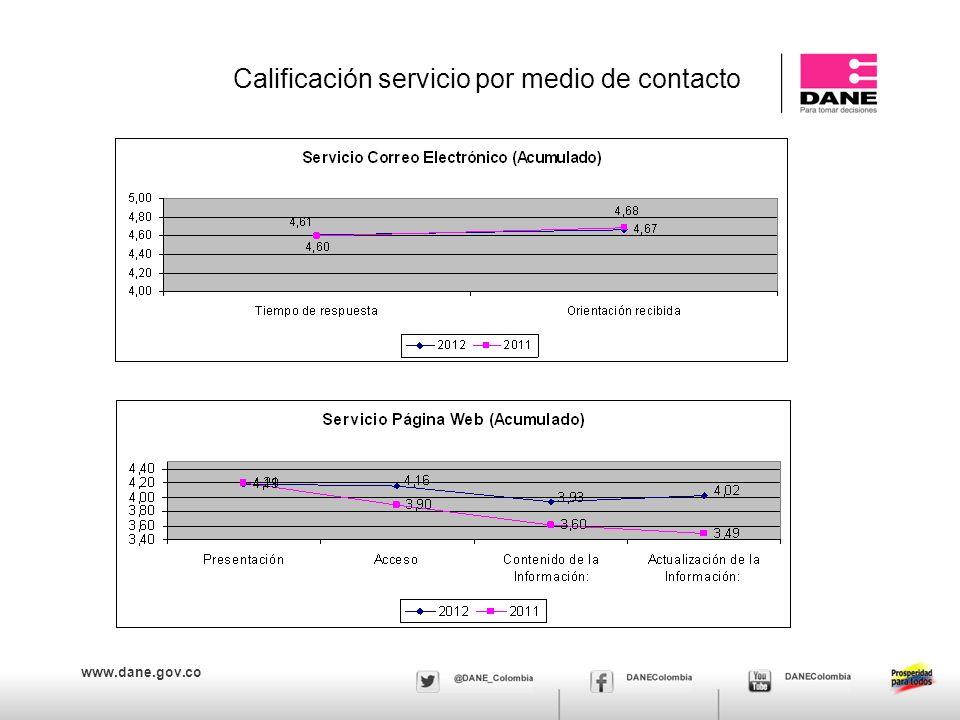 www.dane.gov.co Calificación servicio por medio de contacto