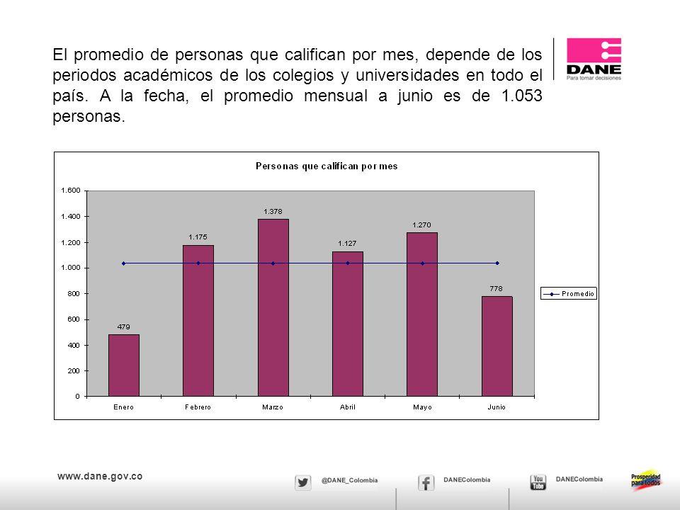 www.dane.gov.co El promedio de personas que califican por mes, depende de los periodos académicos de los colegios y universidades en todo el país.