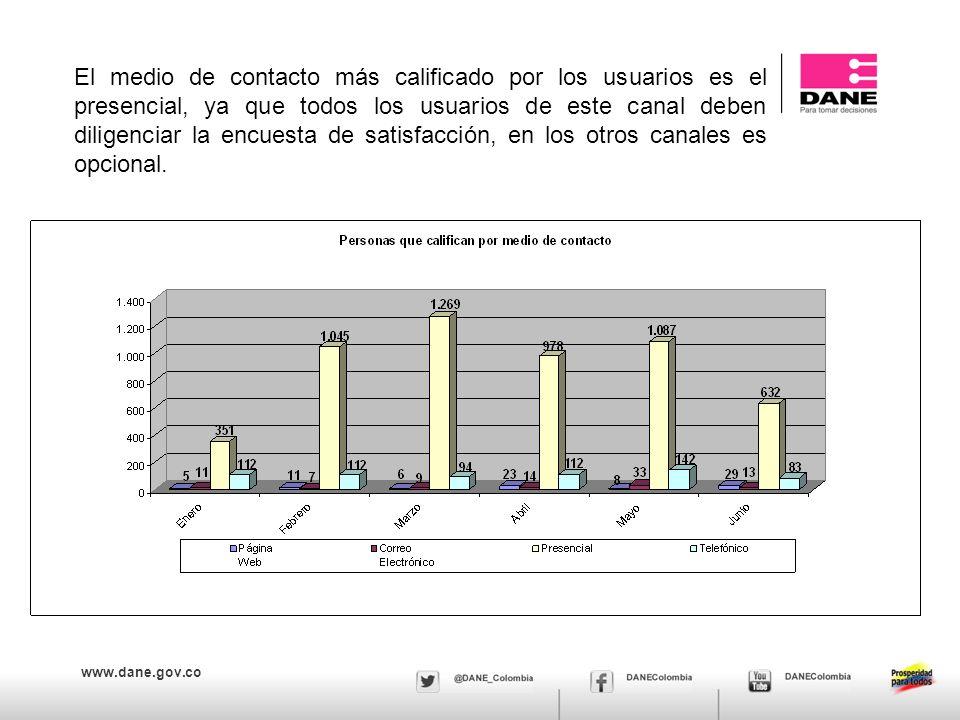 www.dane.gov.co La siguiente es la calificación de las investigaciones por medio de contacto utilizado.