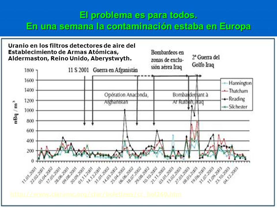 El problema es para todos. En una semana la contaminación estaba en Europa http://www.ciaramc.org/ciar/boletines/cr_bol260.htm Uranio en los filtros d