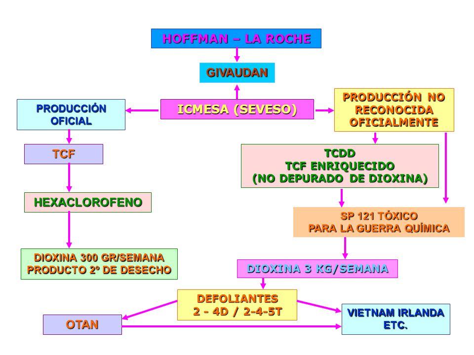 TCDD TCF ENRIQUECIDO (NO DEPURADO DE DIOXINA) HOFFMAN – LA ROCHE ICMESA (SEVESO) PRODUCCIÓN NO RECONOCIDA OFICIALMENTE DIOXINA 3 KG/SEMANA DIOXINA 300
