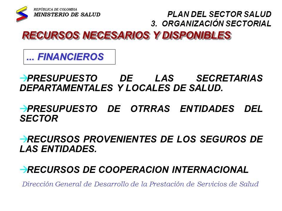 Dirección General de Desarrollo de la Prestación de Servicios de Salud RECURSOS NECESARIOS Y DISPONIBLES à EL GRUPO DE ATENCION DE EMERGENCIAS Y DESASTRES DEL MINISTERIO DE SALUD.
