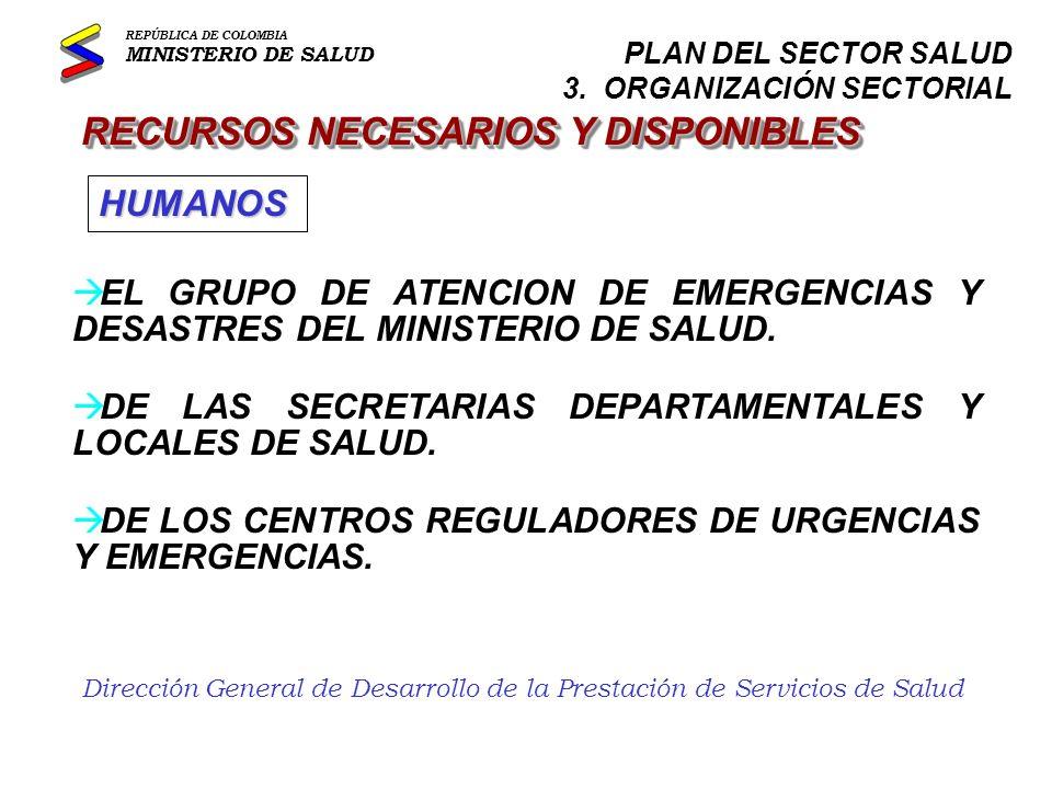 Dirección General de Desarrollo de la Prestación de Servicios de Salud RECURSOS NECESARIOS Y DISPONIBLES àDE LAS INSTITUCIONES PRESTADORAS DE SERVICIOS DE SALUD DE LA RED PUBLICA Y PRIVADA.