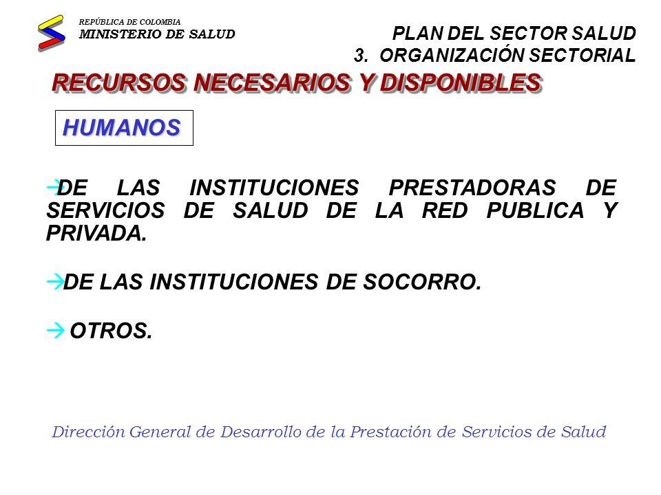 Dirección General de Desarrollo de la Prestación de Servicios de Salud RECURSOS NECESARIOS Y DISPONIBLES à RED NACIONAL DE URGENCIAS EN SUS TRES COMPONENTES: RADIOCOMUNICACIONES, TRANSPORTE (AMBULANCIAS) UNIDADES DE URGENCIAS à CENTROS REGIONALES DE RESERVA DEL SECTOR SALUD FISICOS REPÚBLICA DE COLOMBIA MINISTERIO DE SALUD PLAN DEL SECTOR SALUD 3.