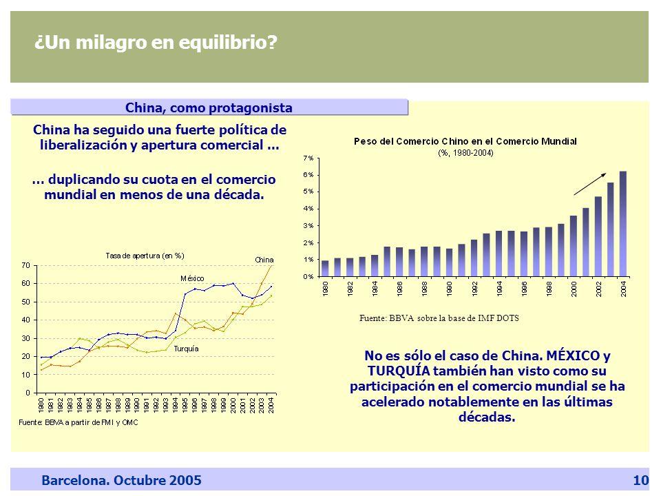 Barcelona. Octubre 200510 Fuente: BBVA sobre la base de IMF DOTS … duplicando su cuota en el comercio mundial en menos de una década. China, como prot