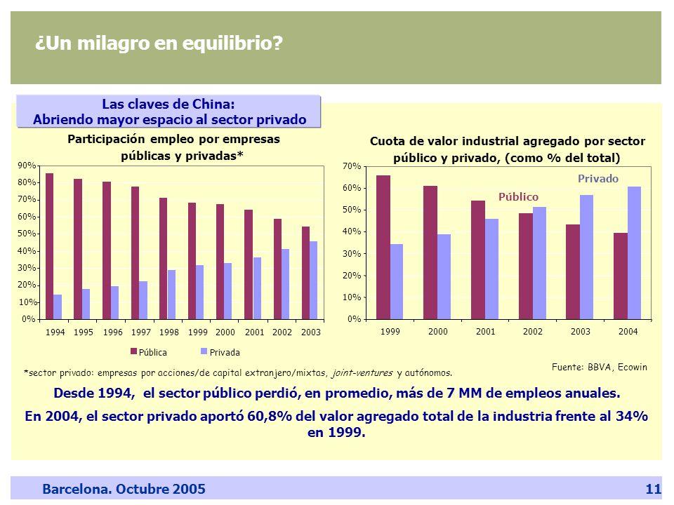 Barcelona. Octubre 200511 Las claves de China: Abriendo mayor espacio al sector privado Participación empleo por empresas públicas y privadas* 0% 10%