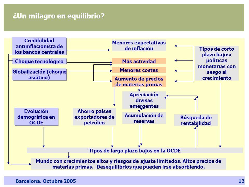 Barcelona. Octubre 200513 ¿Un milagro en equilibrio? Credibilidad antiinflacionista de los bancos centrales Globalización (choque asiático) Más activi