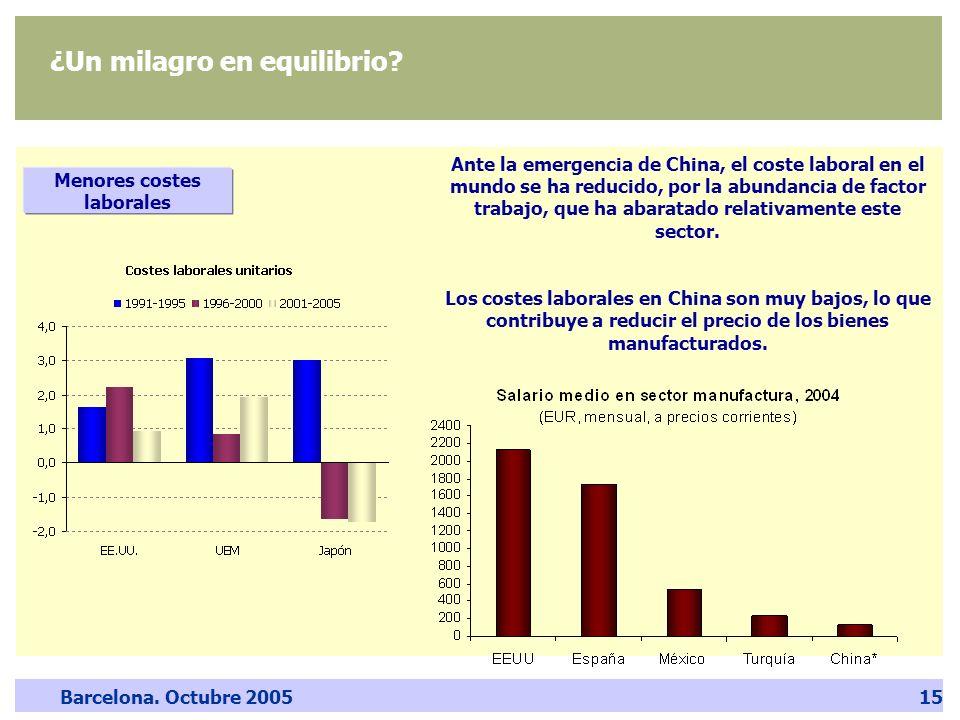 Barcelona. Octubre 200515 ¿Un milagro en equilibrio? Menores costes laborales Ante la emergencia de China, el coste laboral en el mundo se ha reducido
