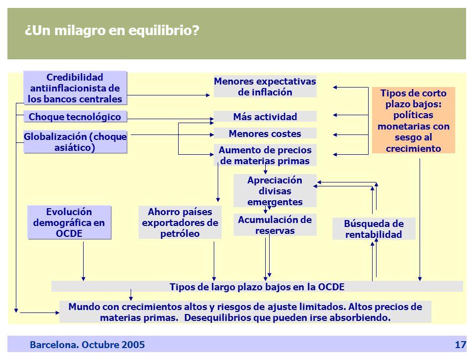 Barcelona. Octubre 200517 ¿Un milagro en equilibrio? Credibilidad antiinflacionista de los bancos centrales Globalización (choque asiático) Más activi