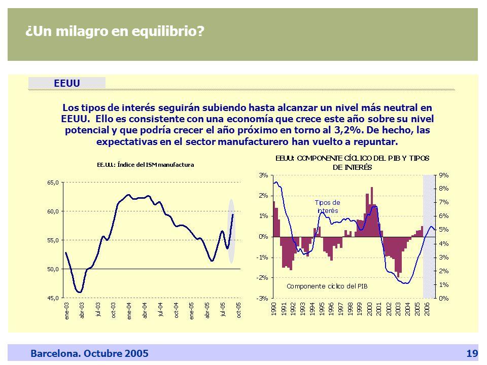Barcelona. Octubre 200519 ¿Un milagro en equilibrio? EEUU Los tipos de interés seguirán subiendo hasta alcanzar un nivel más neutral en EEUU. Ello es