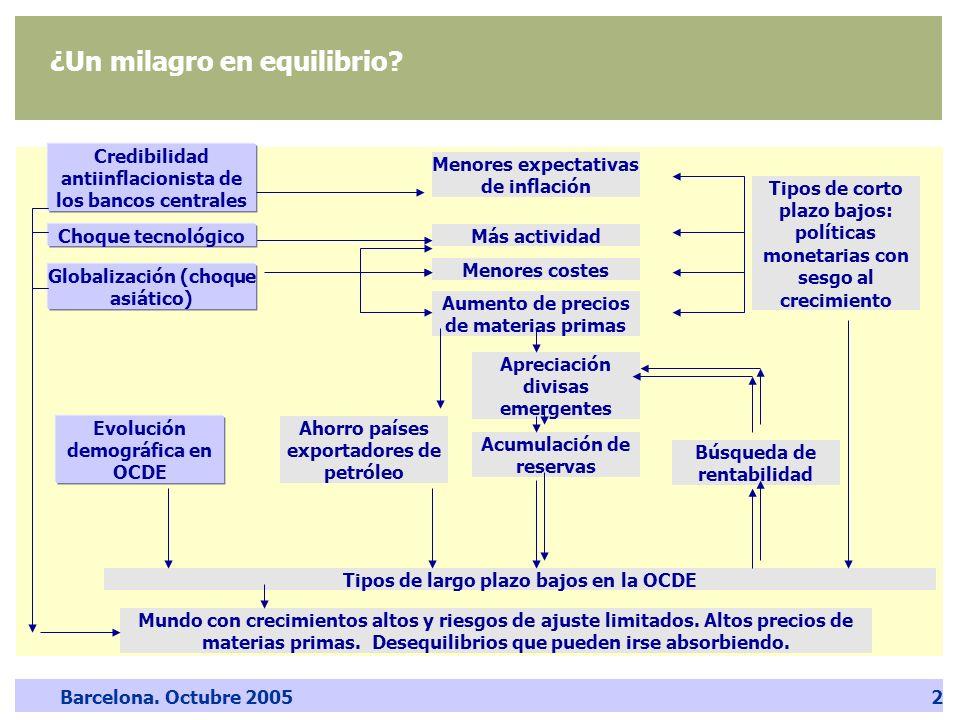 Barcelona. Octubre 20052 ¿Un milagro en equilibrio? Credibilidad antiinflacionista de los bancos centrales Globalización (choque asiático) Más activid