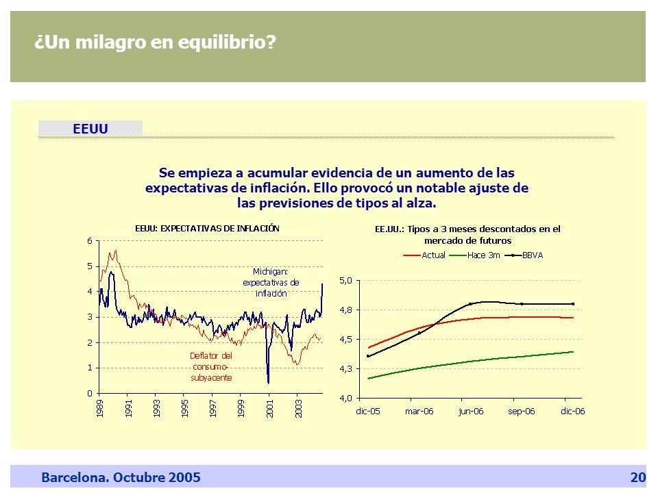 Barcelona. Octubre 200520 ¿Un milagro en equilibrio? EEUU Se empieza a acumular evidencia de un aumento de las expectativas de inflación. Ello provocó