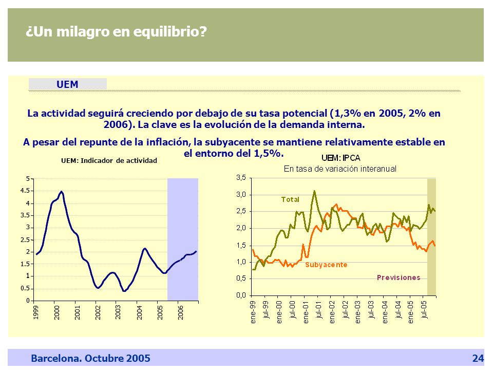 Barcelona. Octubre 200524 ¿Un milagro en equilibrio? UEM La actividad seguirá creciendo por debajo de su tasa potencial (1,3% en 2005, 2% en 2006). La