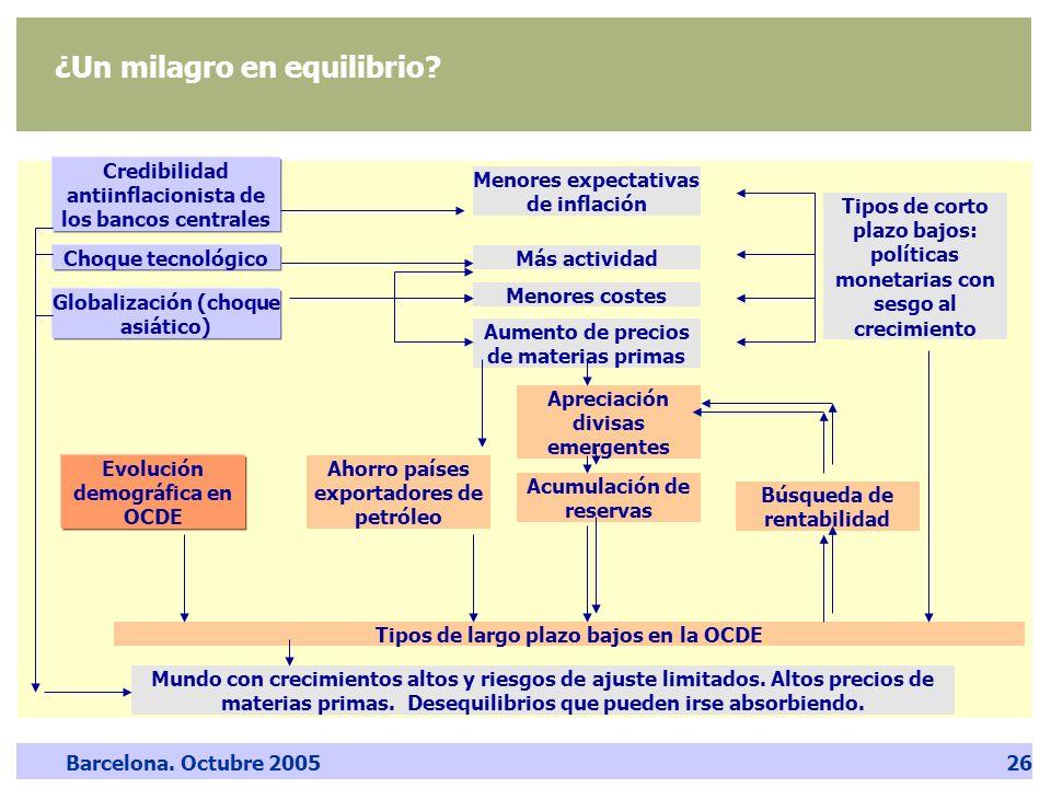 Barcelona. Octubre 200526 ¿Un milagro en equilibrio? Credibilidad antiinflacionista de los bancos centrales Globalización (choque asiático) Más activi