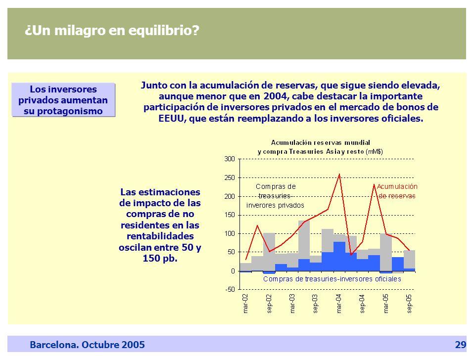 Barcelona. Octubre 200529 ¿Un milagro en equilibrio? Junto con la acumulación de reservas, que sigue siendo elevada, aunque menor que en 2004, cabe de