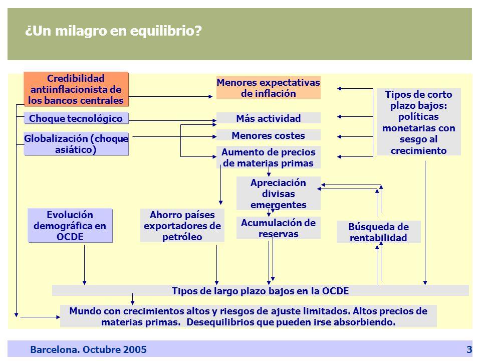 Barcelona. Octubre 20053 ¿Un milagro en equilibrio? Credibilidad antiinflacionista de los bancos centrales Globalización (choque asiático) Más activid