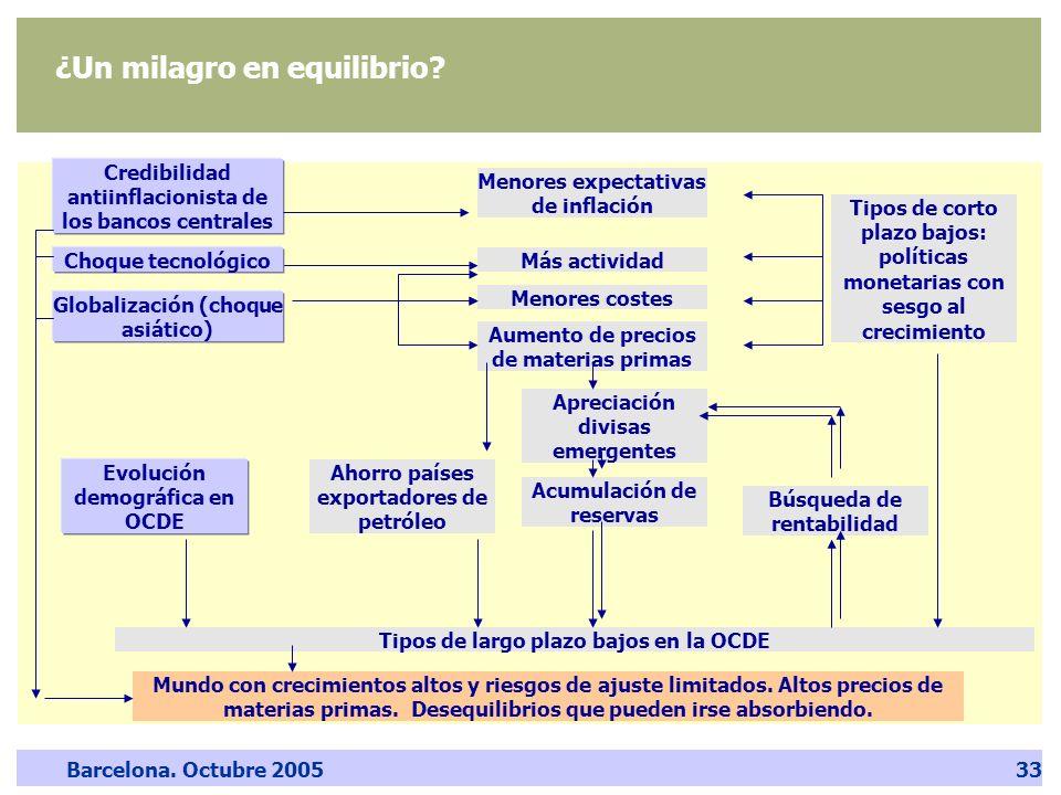 Barcelona. Octubre 200533 ¿Un milagro en equilibrio? Credibilidad antiinflacionista de los bancos centrales Globalización (choque asiático) Más activi