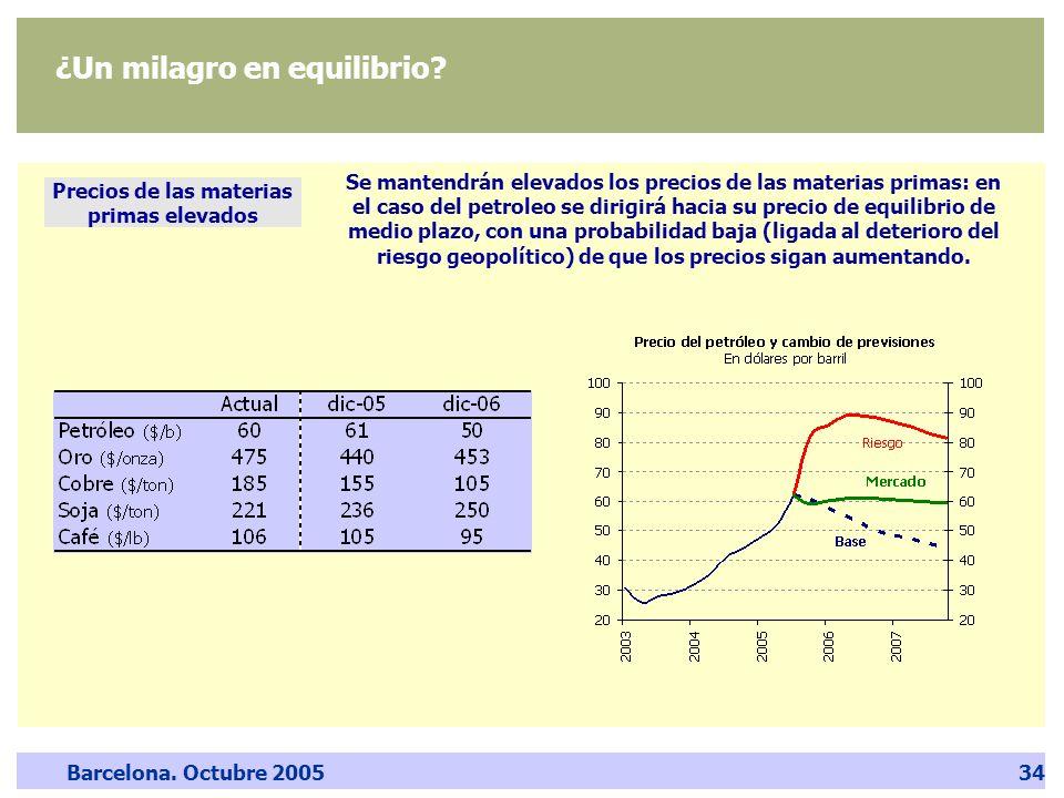 Barcelona. Octubre 200534 ¿Un milagro en equilibrio? Precios de las materias primas elevados Se mantendrán elevados los precios de las materias primas