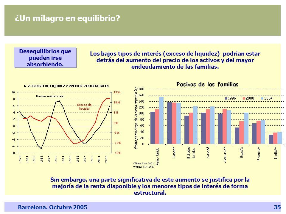 Barcelona. Octubre 200535 Desequilibrios que pueden irse absorbiendo. Los bajos tipos de interés (exceso de liquidez) podrían estar detrás del aumento
