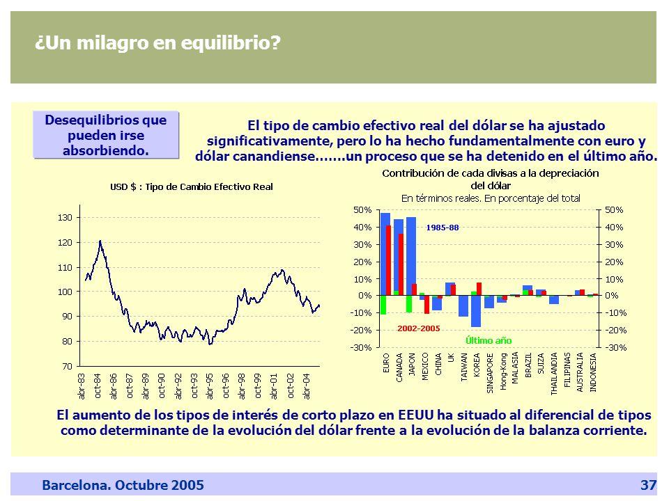 Barcelona. Octubre 200537 ¿Un milagro en equilibrio? El tipo de cambio efectivo real del dólar se ha ajustado significativamente, pero lo ha hecho fun