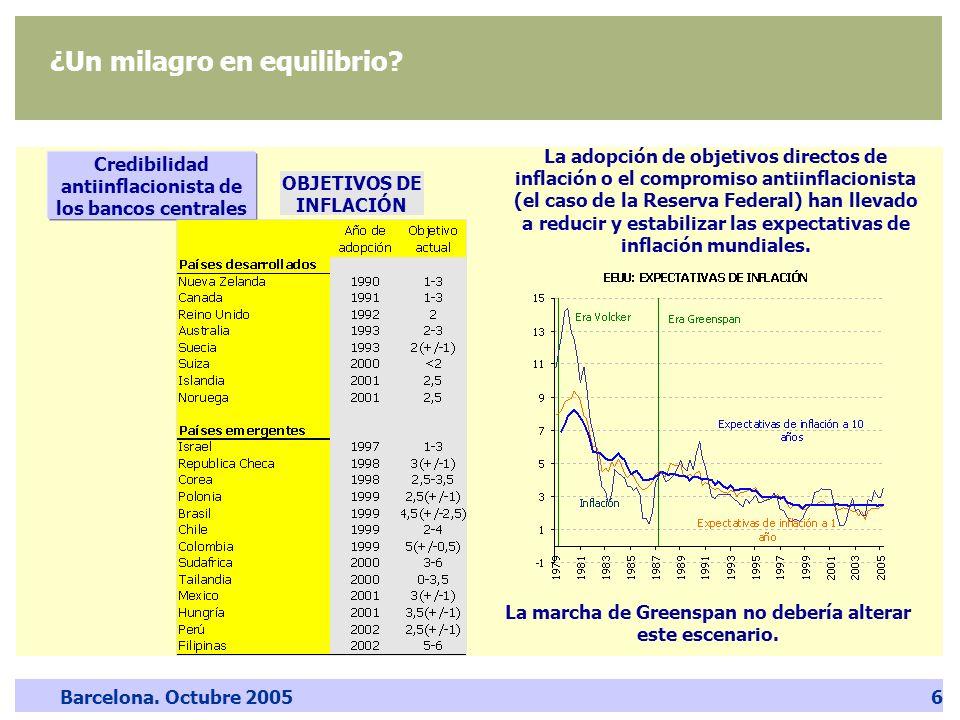 Barcelona. Octubre 20056 ¿Un milagro en equilibrio? Credibilidad antiinflacionista de los bancos centrales OBJETIVOS DE INFLACIÓN La adopción de objet