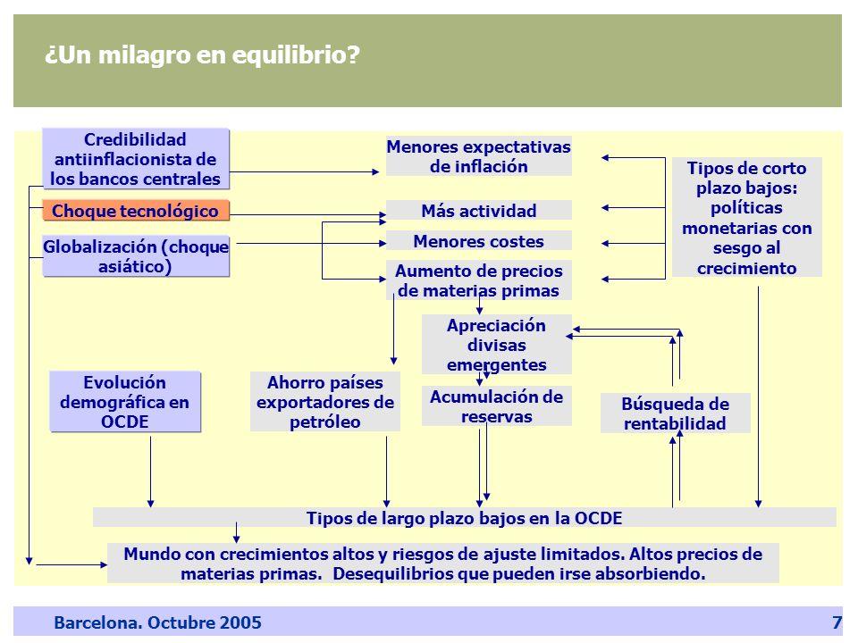 Barcelona. Octubre 20057 ¿Un milagro en equilibrio? Credibilidad antiinflacionista de los bancos centrales Globalización (choque asiático) Más activid