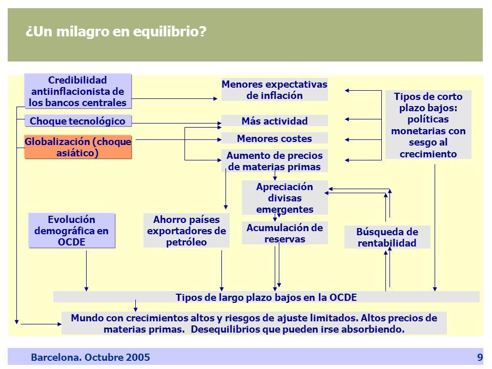 Barcelona. Octubre 20059 ¿Un milagro en equilibrio? Credibilidad antiinflacionista de los bancos centrales Globalización (choque asiático) Más activid