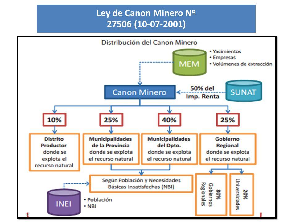 Ley de Canon Minero Nº 27506 (10-07-2001) Fuente: MEF