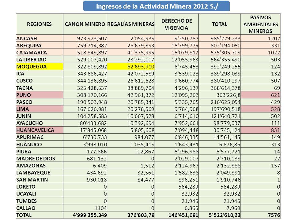 Ingresos de la Actividad Minera 2012 S./ REGIONESCANON MINEROREGALÍAS MINERAS DERECHO DE VIGENCIA TOTAL PASIVOS AMBIENTALES MINEROS ANCASH973'923,5072