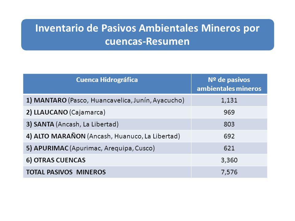 Cuenca HidrográficaNº de pasivos ambientales mineros 1) MANTARO (Pasco, Huancavelica, Junín, Ayacucho)1,131 2) LLAUCANO (Cajamarca)969 3) SANTA (Ancas