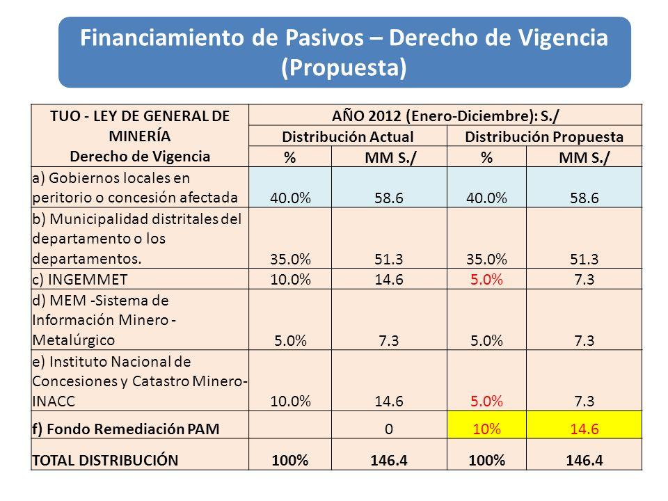 Financiamiento de Pasivos – Derecho de Vigencia (Propuesta) TUO - LEY DE GENERAL DE MINERÍA Derecho de Vigencia AÑO 2012 (Enero-Diciembre): S./ Distri