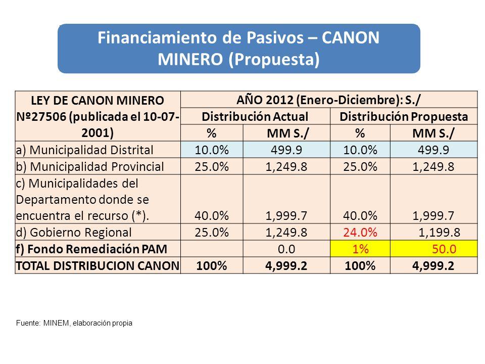 Financiamiento de Pasivos – CANON MINERO (Propuesta) LEY DE CANON MINERO Nº27506 (publicada el 10-07- 2001) AÑO 2012 (Enero-Diciembre): S./ Distribuci