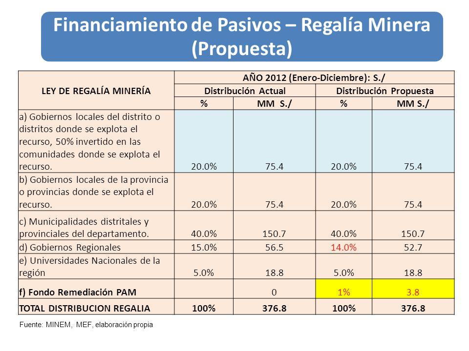 Financiamiento de Pasivos – Regalía Minera (Propuesta) LEY DE REGALÍA MINERÍA AÑO 2012 (Enero-Diciembre): S./ Distribución ActualDistribución Propuest