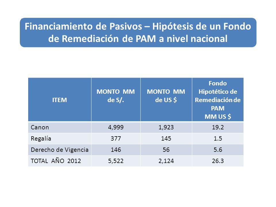 ITEM MONTO MM de S/. MONTO MM de US $ Fondo Hipotético de Remediación de PAM MM US $ Canon4,9991,92319.2 Regalía3771451.5 Derecho de Vigencia146565.6