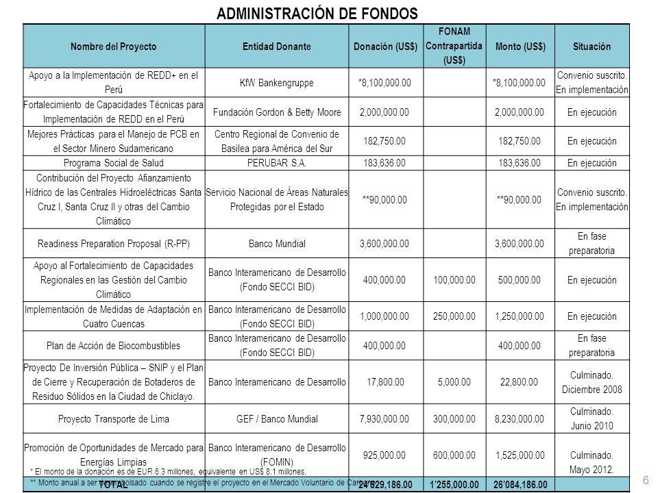 6 Nombre del ProyectoEntidad DonanteDonación (US$) FONAM Contrapartida (US$) Monto (US$)Situación Apoyo a la Implementación de REDD+ en el Perú KfW Ba