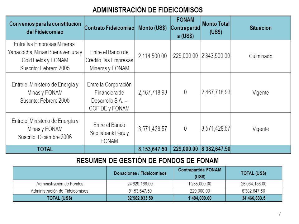 7 Convenios para la constitución del Fideicomiso Contrato FideicomisoMonto (US$) FONAM Contrapartid a (US$) Monto Total (US$) Situación Entre las Empr