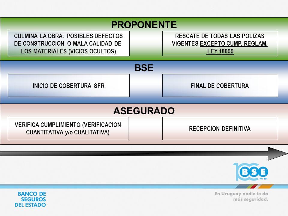 PROPONENTE ASEGURADO BSE INICIO DE COBERTURA SFR VERIFICA CUMPLIMIENTO (VERIFICACION CUANTITATIVA y/o CUALITATIVA) CULMINA LA OBRA: POSIBLES DEFECTOS