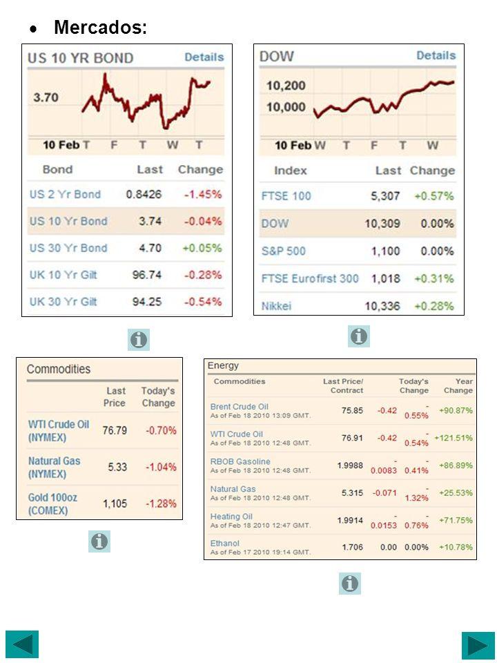 Tipos de cambio: Base Currency US Dollar $, One week period Fuentes: http://www.ft.com http://www.nacion.com http://www.elpais.com http://www.bloomberg.com http://www.lanacion.com.ar http://www.elnuevoherald.com http://www.neatideas.com/ffund.htm http://www.economiaynegocios.cl http://www.elcomercio.com.pe http://www.forbes.com http://www.nytimes.com http://www.economist.com http://www.wsj.com http://www.businessweek.com http://spanish.fxstreet.com/nou/noticies/esp/centralbanks.asp http://www.centralamericadata.com http://www.elmundo.es http://news.bbc.co.uk/hi/spanish/news/ http://www.lavanguardia.es/ http://www.spanish.xinhuanet.com/spanish/econ.htm