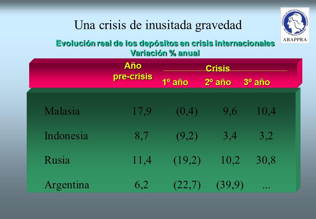 Una crisis de inusitada gravedad Malasia17,9(0,4)9,610,4 Indonesia8,7(9,2)3,43,2 Rusia11,4(19,2)10,230,8 Argentina6,2(22,7)(39,9)...