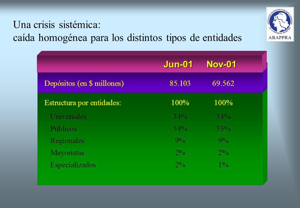 Una crisis sistémica: caída homogénea para los distintos tipos de entidades Depósitos (en $ millones)85.10369.562 Estructura por entidades:100%100% Universales34%34% Públicos54%53% Regionales9%9% Mayoristas2%2% Especializados2%1% Jun-01Nov-01