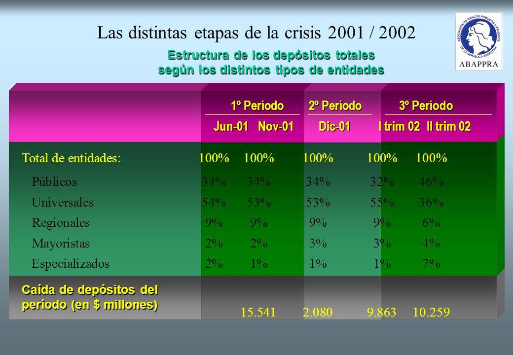 Las distintas etapas de la crisis 2001 / 2002 Total de entidades:100%100%100%100%100% Públicos34%34%34%32%46% Universales54%53%53%55%36% Regionales9%9%9%9%6% Mayoristas2%2%3%3%4% Especializados2%1%1%1%7% 15.541 2.0809.86310.259 1º Período2º Período3º Período Jun-01Nov-01Dic-01I trim 02II trim 02 Caída de depósitos del período (en $ millones) Estructura de los depósitos totales según los distintos tipos de entidades