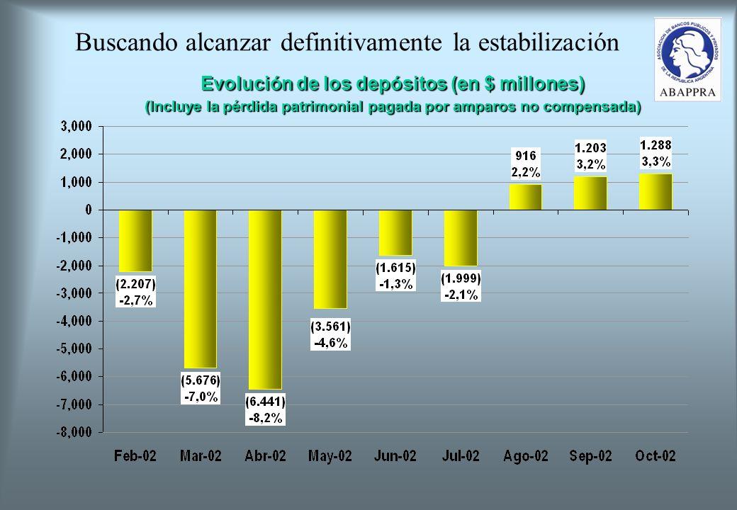 Buscando alcanzar definitivamente la estabilización Evolución de los depósitos (en $ millones) (Incluye la pérdida patrimonial pagada por amparos no compensada)