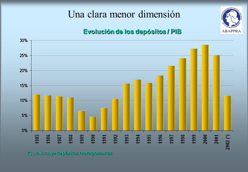 Una clara menor dimensión Evolución de los depósitos / PIB (*) No incluye depósitos reprogramados