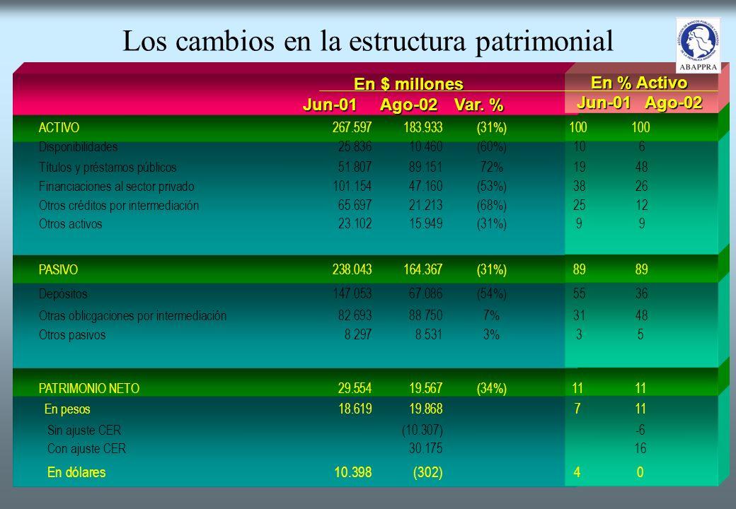 Los cambios en la estructura patrimonial ACTIVO267.597183.933(31%)100100 Disponibilidades25.83610.460(60%) 10 6 Títulos y préstamos públicos51.80789.15172% 19 48 Financiaciones al sector privado101.15447.160(53%) 38 26 Otros créditos por intermediación65.69721.213(68%) 25 12 Otros activos23.10215.949(31%) 9 9 PASIVO238.043164.367(31%) 89 89 Depósitos147.05367.086(54%) 55 36 Otras oblicgaciones por intermediación82.69388.7507% 31 48 Otros pasivos8.2978.5313% 35 PATRIMONIO NETO29.55419.567(34%)1111 En pesos18.61919.868711 Sin ajuste CER(10.307)-6 Con ajuste CER30.17516 En dólares10.398(302)40 En $ millones Jun-01Ago-02Var.